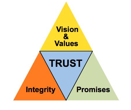 Trust Model 1
